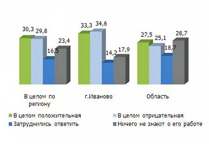 Втрое увеличилось количество жителей, недовольных Губернатором Ивановской области фото 2