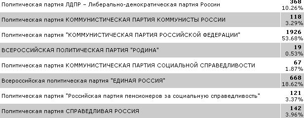 Кинешма выбирает губернатора и депутатов облдумы: онлайн - трансляция фото 10