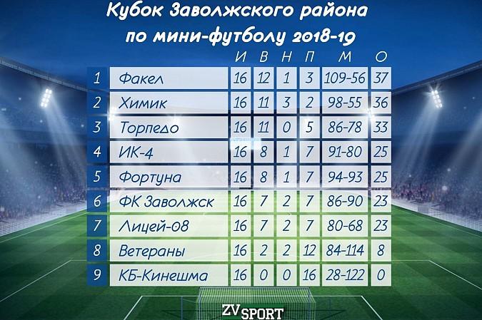 Кинешемский «Химик» стал вторым на Кубке Заволжского района по мини-футболу фото 9