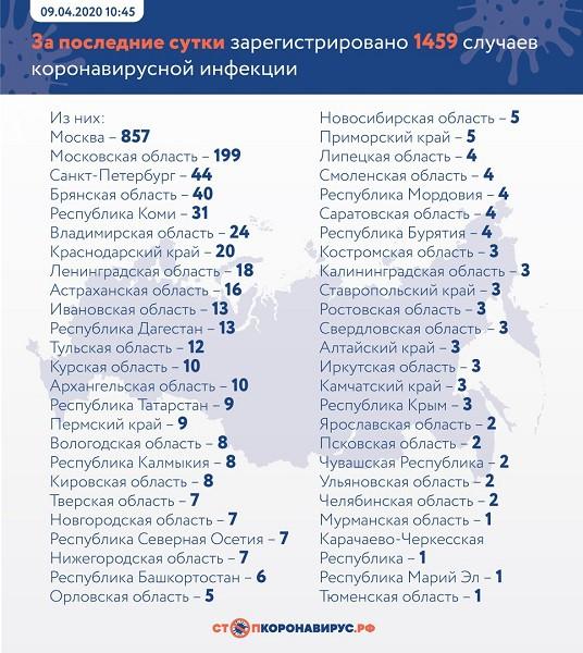 За последние сутки в Ивановской области подтверждено 13 случаев коронавируса фото 2