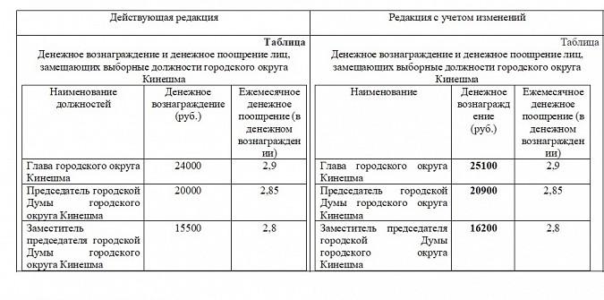 Главе Кинешмы и председателю думы повысили зарплату фото 2