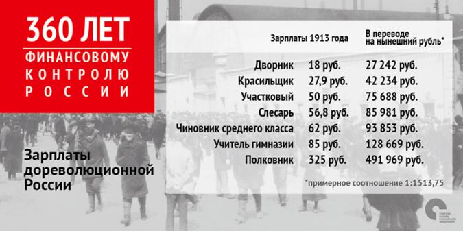 Счётная палата сравнила зарплаты в дореволюционной и современной России фото 2