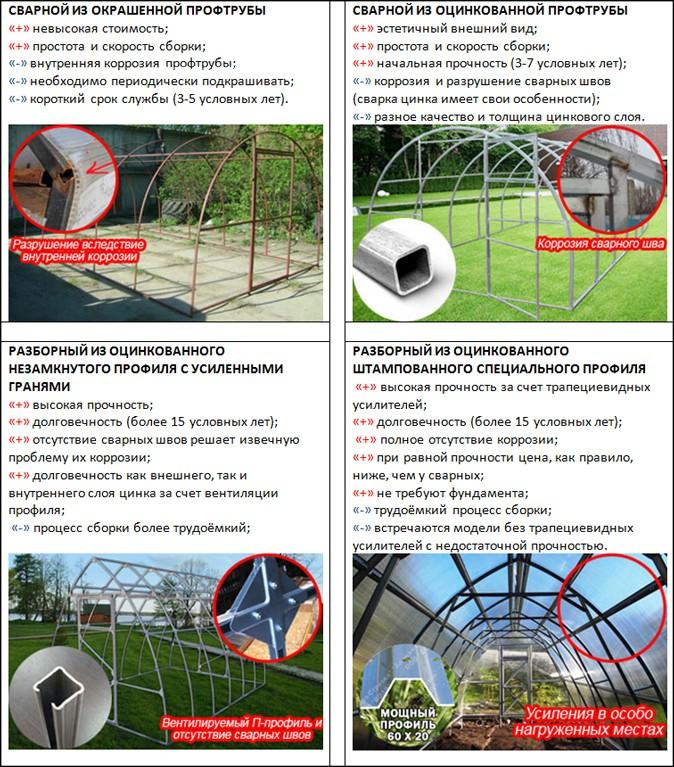 Рекомендации по выбору дачной теплицы от компании «Полимир» фото 3