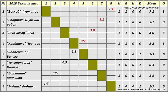 Кинешемский «Волжанин» крупно уступил в первом матче Чемпионата области по футболу фото 2