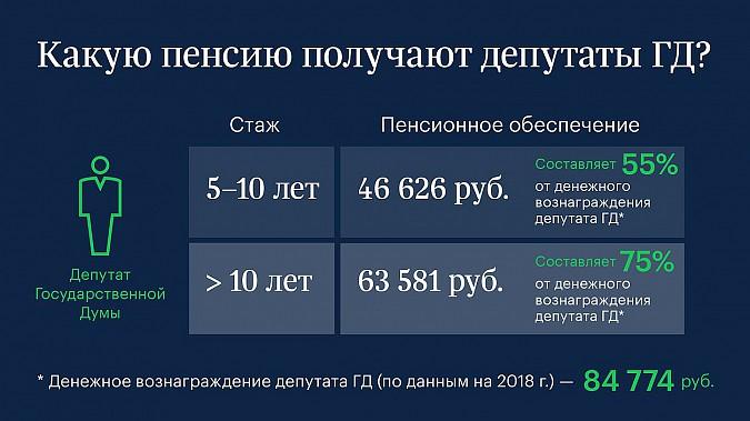 В Госдуме не постеснялись назвать зарплаты и пенсии депутатов фото 2
