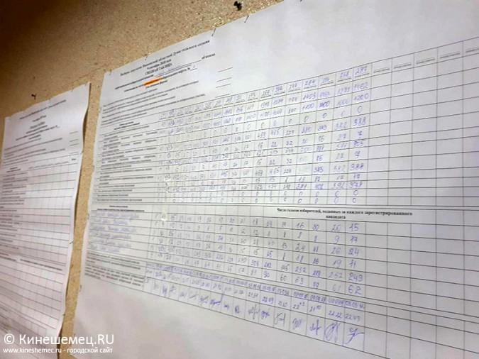 Кинешма выбирает губернатора и депутатов облдумы: онлайн - трансляция фото 3