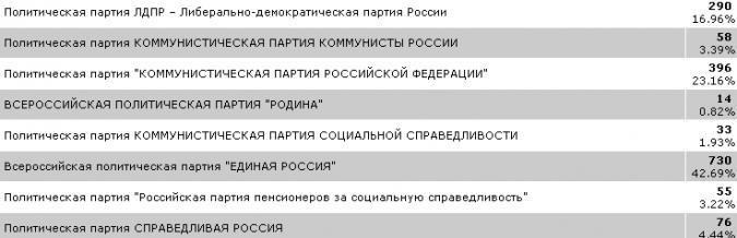 Кинешма выбирает губернатора и депутатов облдумы: онлайн - трансляция фото 11