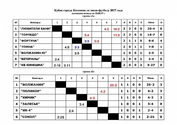 В Кинешме стартовал Кубок по мини-футболу фото 12